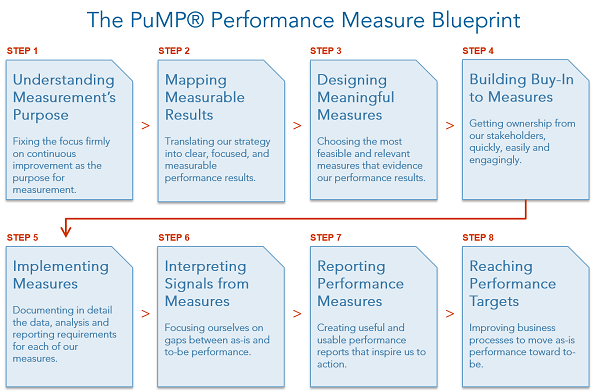 Pump performance measure blueprint online program by stacey barr very easy for us to develop meaningful measures malvernweather Image collections